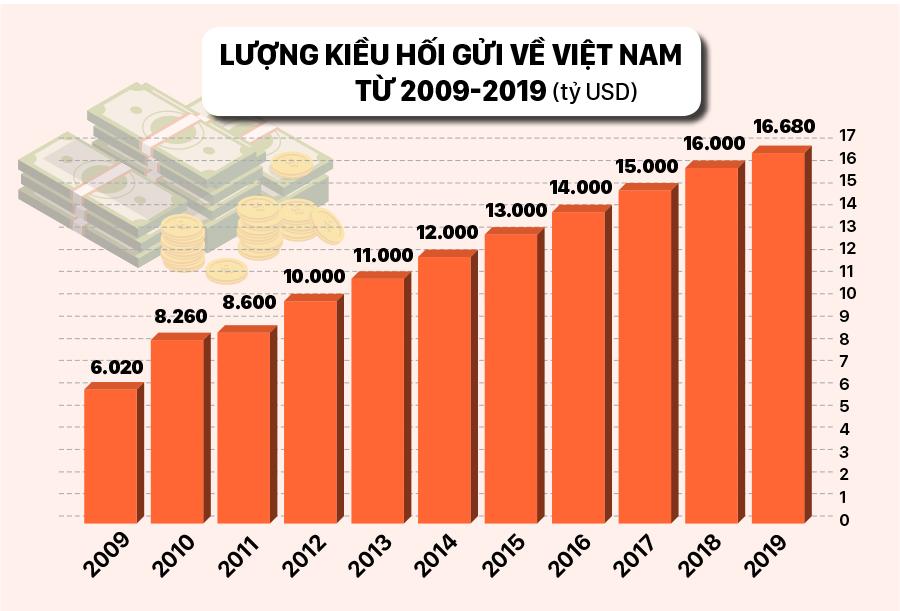 Việt Nam vào Top 10 nước nhận kiều hối nhiều nhất thế giới năm 2019 ảnh 3