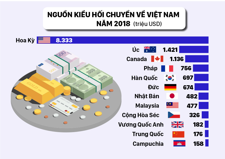 Việt Nam vào Top 10 nước nhận kiều hối nhiều nhất thế giới năm 2019 ảnh 4