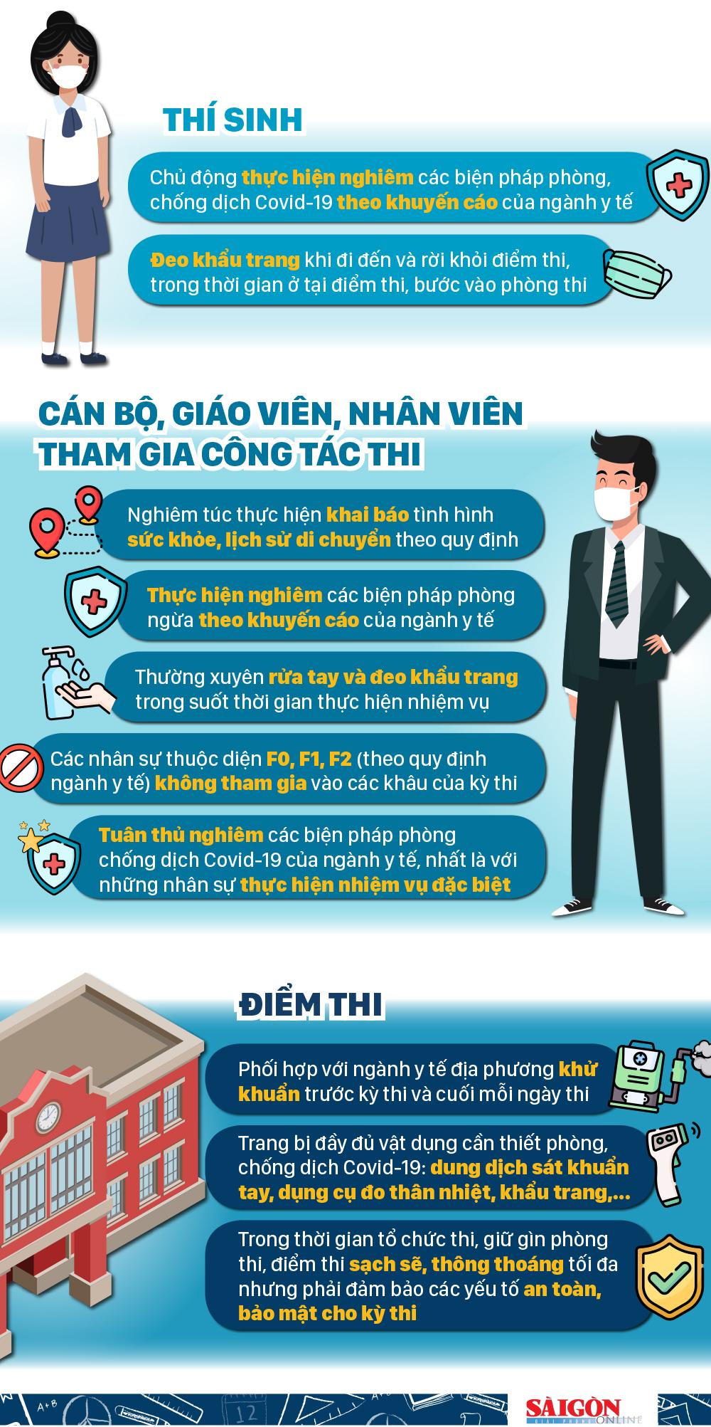 Một số biện pháp an toàn cho kỳ thi tốt nghiệp THPT năm 2020 tại TPHCM ảnh 1