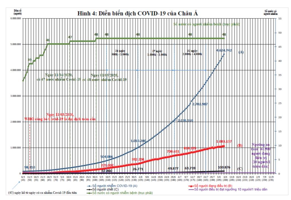 Dịch Covid-19 trên thế giới: Các nước đang bước vào làn sóng Covid-19 lần thứ 2 và bài học cho Việt Nam    ảnh 6