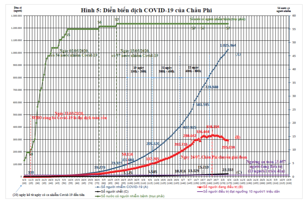 Dịch Covid-19 trên thế giới: Các nước đang bước vào làn sóng Covid-19 lần thứ 2 và bài học cho Việt Nam    ảnh 7