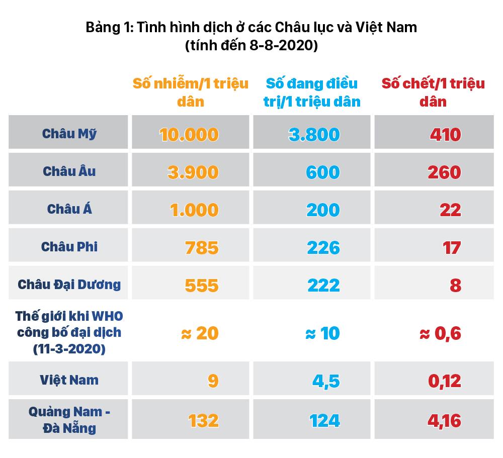 Dịch Covid-19 trên thế giới: Các nước đang bước vào làn sóng Covid-19 lần thứ 2 và bài học cho Việt Nam    ảnh 26