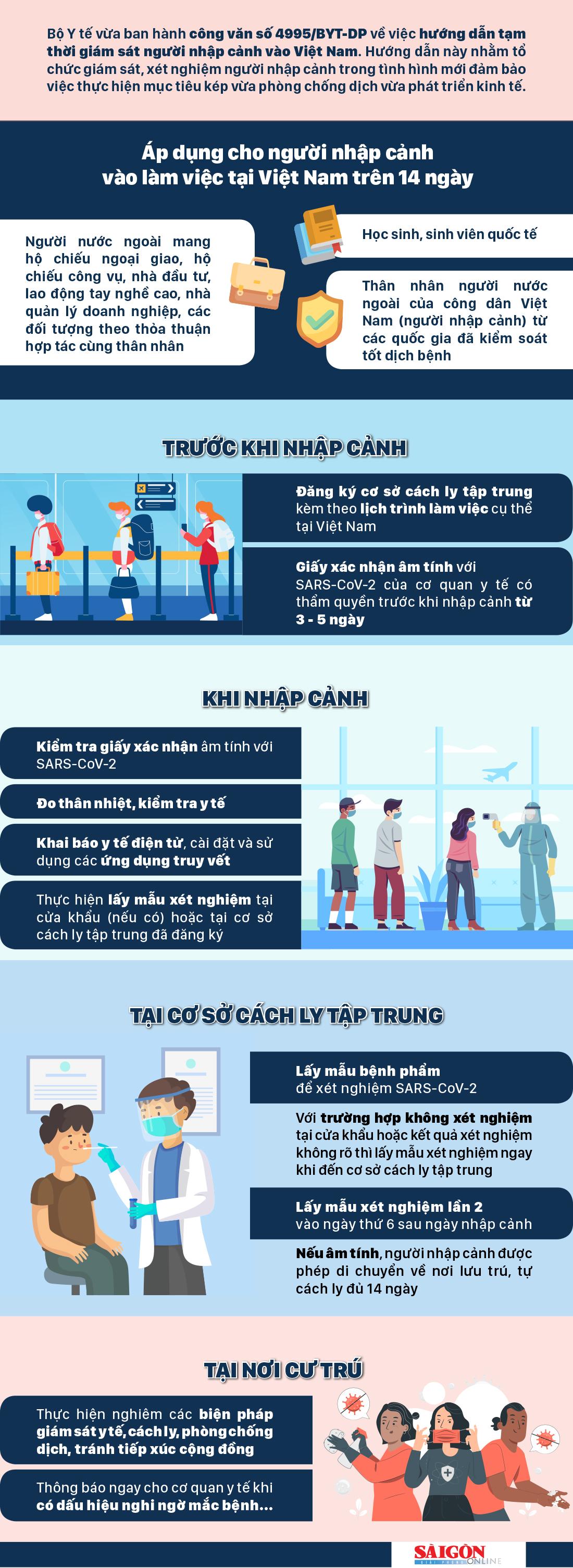 Hướng dẫn mới về giám sát người nhập cảnh vào Việt Nam ảnh 1