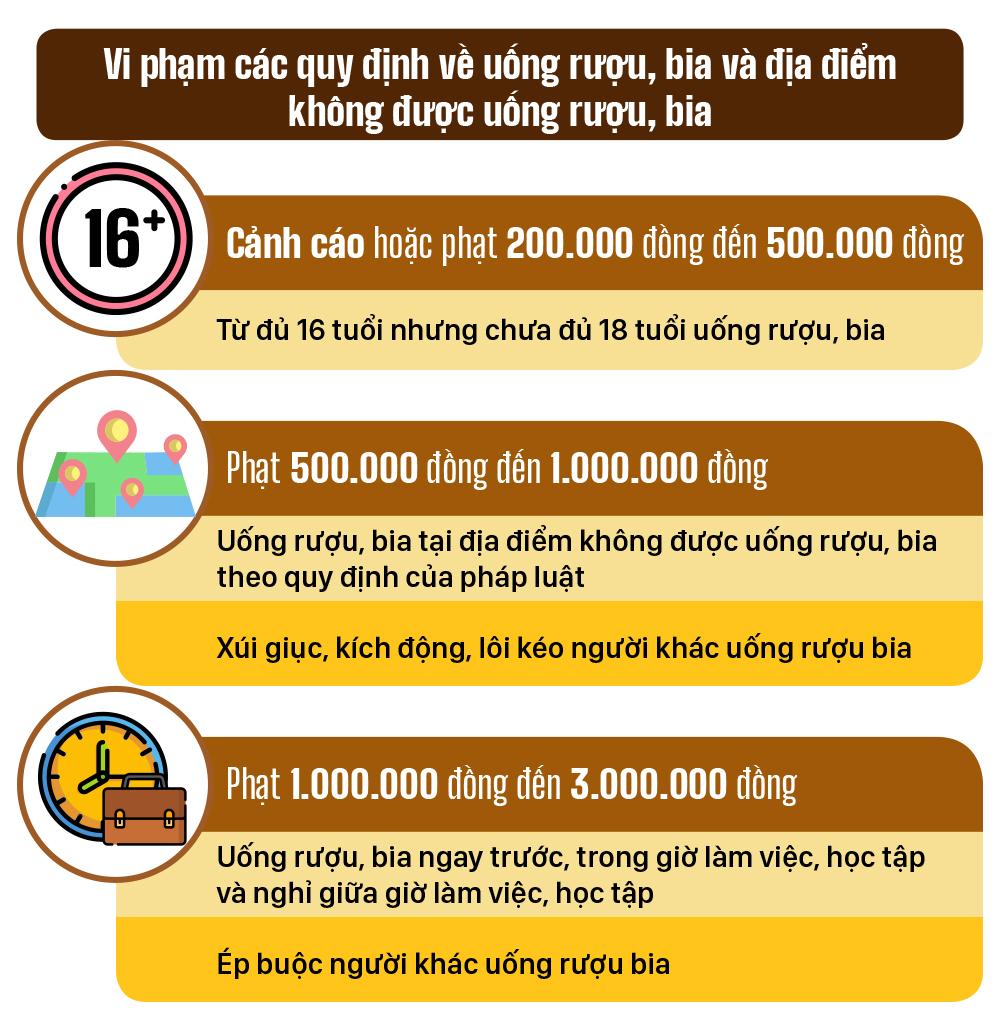 Một số quy định xử phạt hành chính về sử dụng rượu, bia ảnh 2