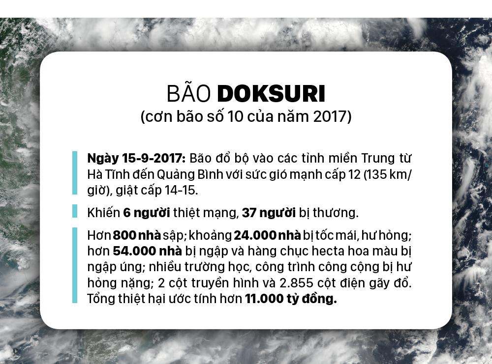 Những cơn bão lớn đổ bộ Việt Nam trong 20 năm qua ảnh 7