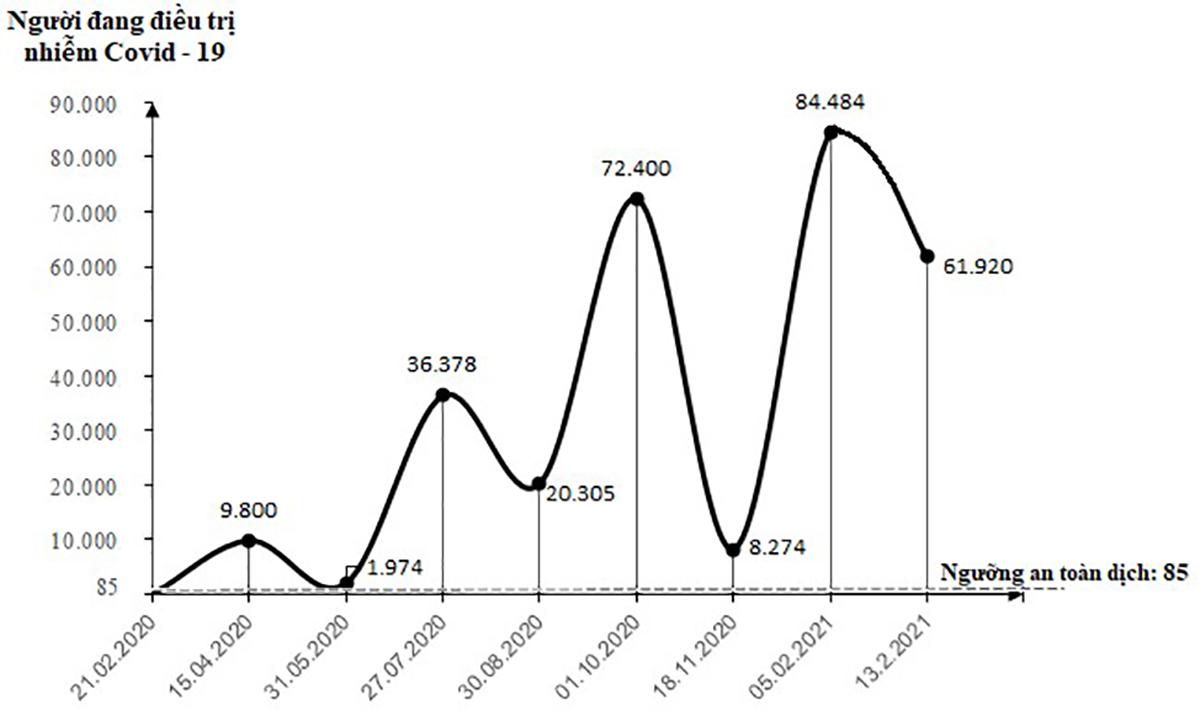 Việt Nam đang trải qua làn sóng lây nhiễm Covid-19 lần thứ 3, bao giờ kết thúc? ảnh 6