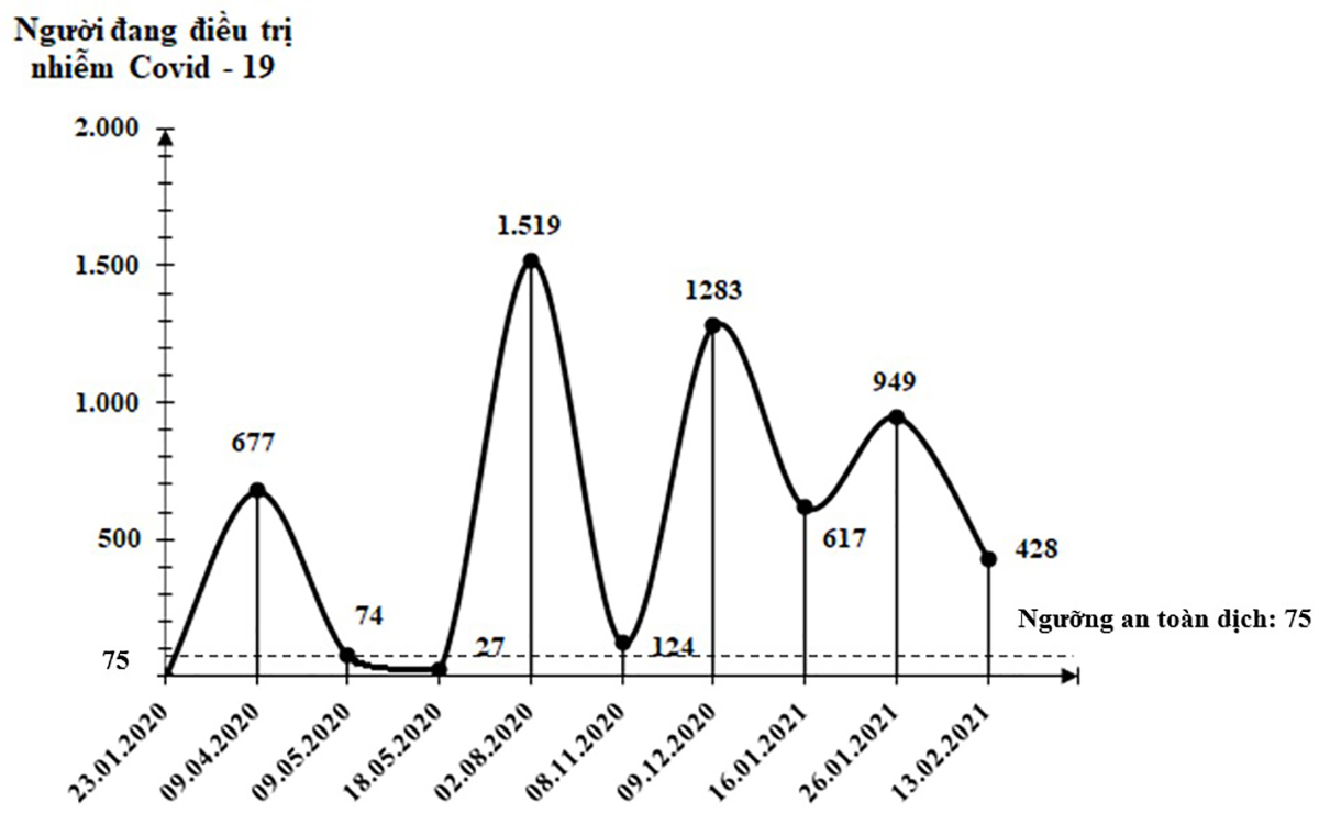 Việt Nam đang trải qua làn sóng lây nhiễm Covid-19 lần thứ 3, bao giờ kết thúc? ảnh 9