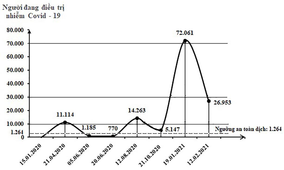 Việt Nam đang trải qua làn sóng lây nhiễm Covid-19 lần thứ 3, bao giờ kết thúc? ảnh 12