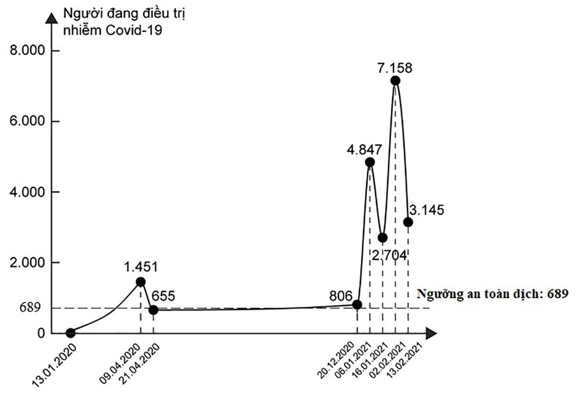 Việt Nam đang trải qua làn sóng lây nhiễm Covid-19 lần thứ 3, bao giờ kết thúc? ảnh 15