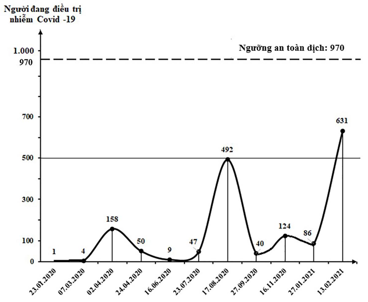 Việt Nam đang trải qua làn sóng lây nhiễm Covid-19 lần thứ 3, bao giờ kết thúc? ảnh 18