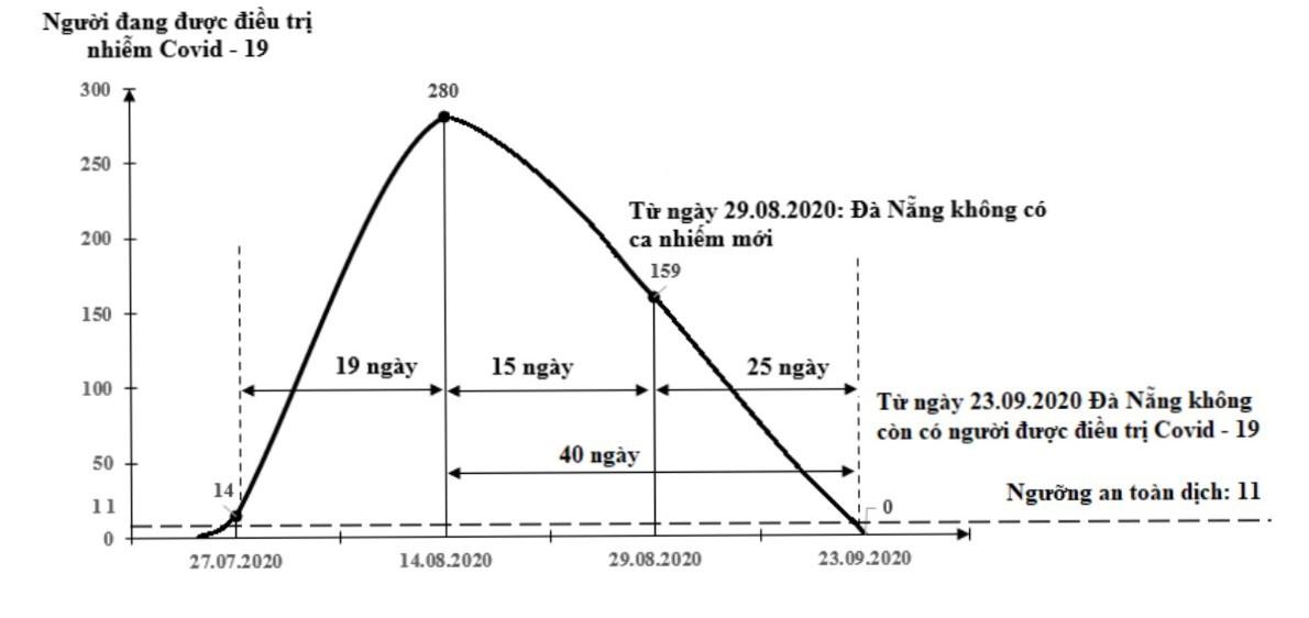 Việt Nam đang trải qua làn sóng lây nhiễm Covid-19 lần thứ 3, bao giờ kết thúc? ảnh 19