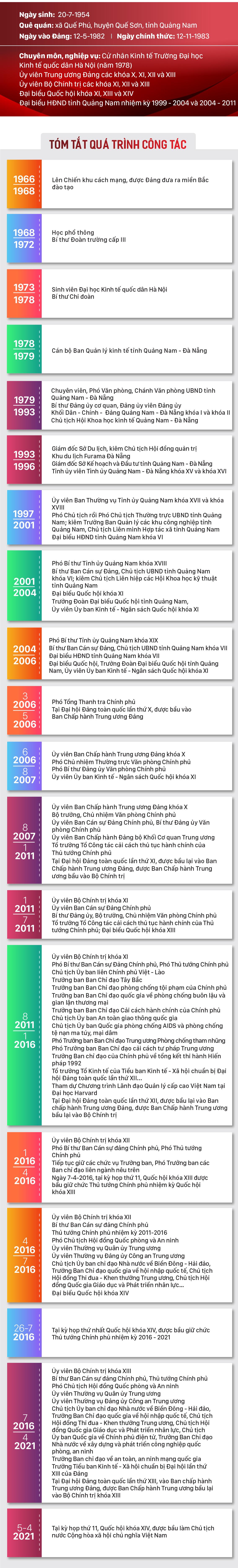 Tân Chủ tịch nước Nguyễn Xuân Phúc ảnh 1