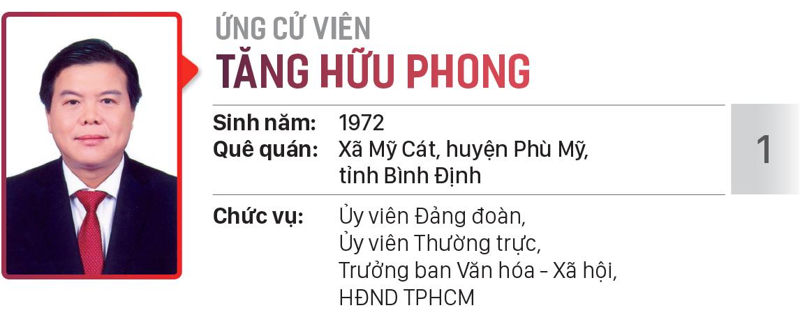 Danh sách chính thức những người ứng cử đại biểu HĐND TPHCM khóa X, nhiệm kỳ 2021 - 2026 - Đơn vị bầu cử số: 21 (quận Phú Nhuận) ảnh 2