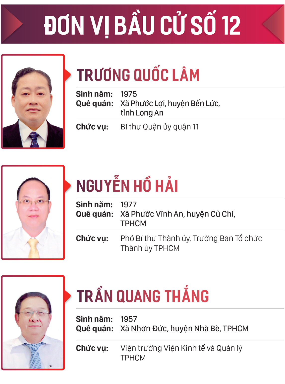 Danh sách những người trúng cử đại biểu HĐND TPHCM khóa X, nhiệm kỳ 2021-2026 ảnh 12