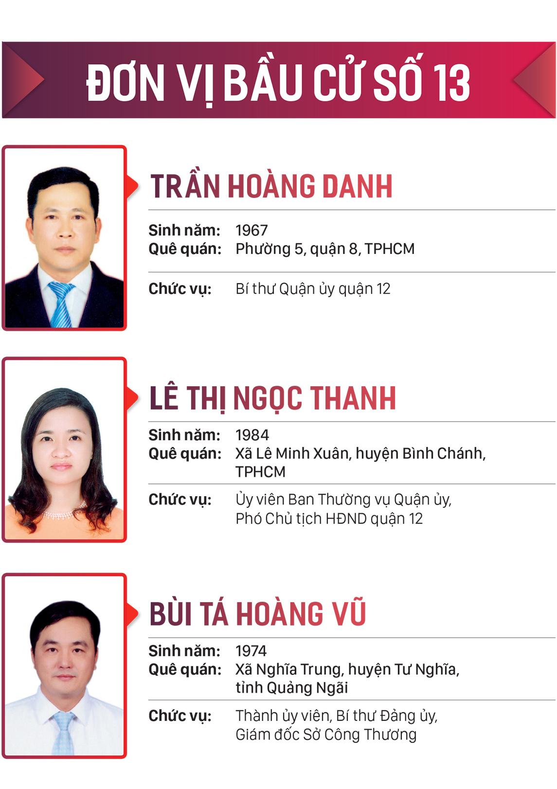 Danh sách những người trúng cử đại biểu HĐND TPHCM khóa X, nhiệm kỳ 2021-2026 ảnh 13