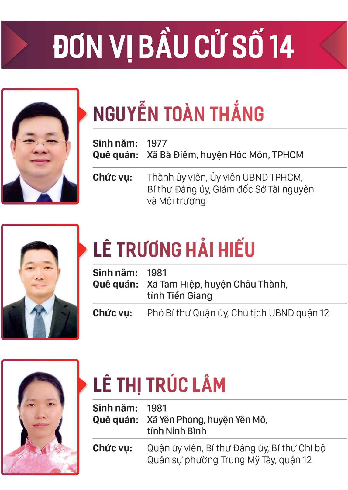 Danh sách những người trúng cử đại biểu HĐND TPHCM khóa X, nhiệm kỳ 2021-2026 ảnh 14