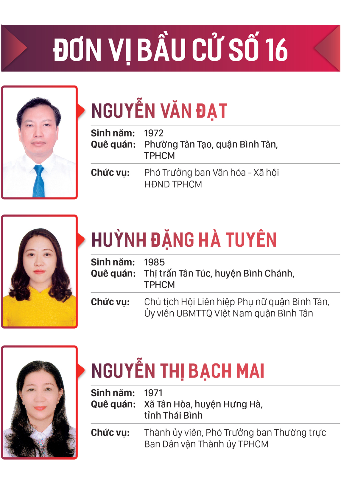 Danh sách những người trúng cử đại biểu HĐND TPHCM khóa X, nhiệm kỳ 2021-2026 ảnh 16