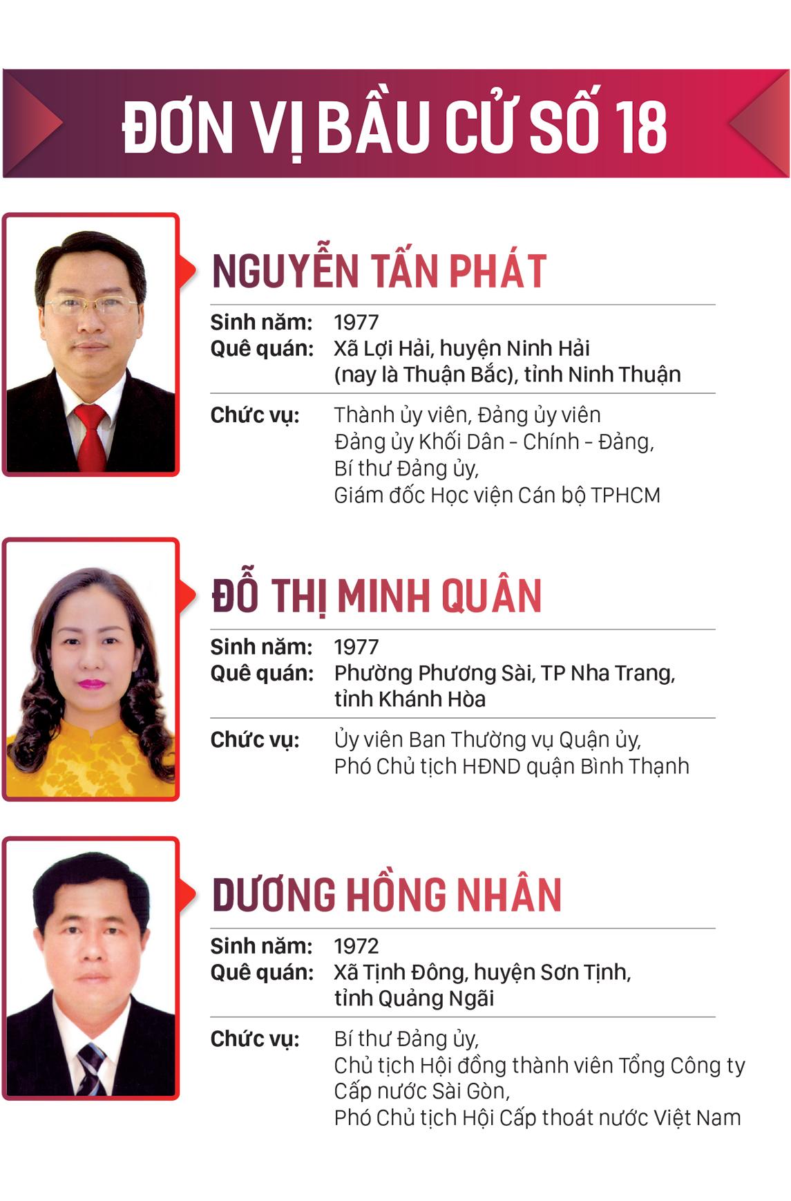Danh sách những người trúng cử đại biểu HĐND TPHCM khóa X, nhiệm kỳ 2021-2026 ảnh 18