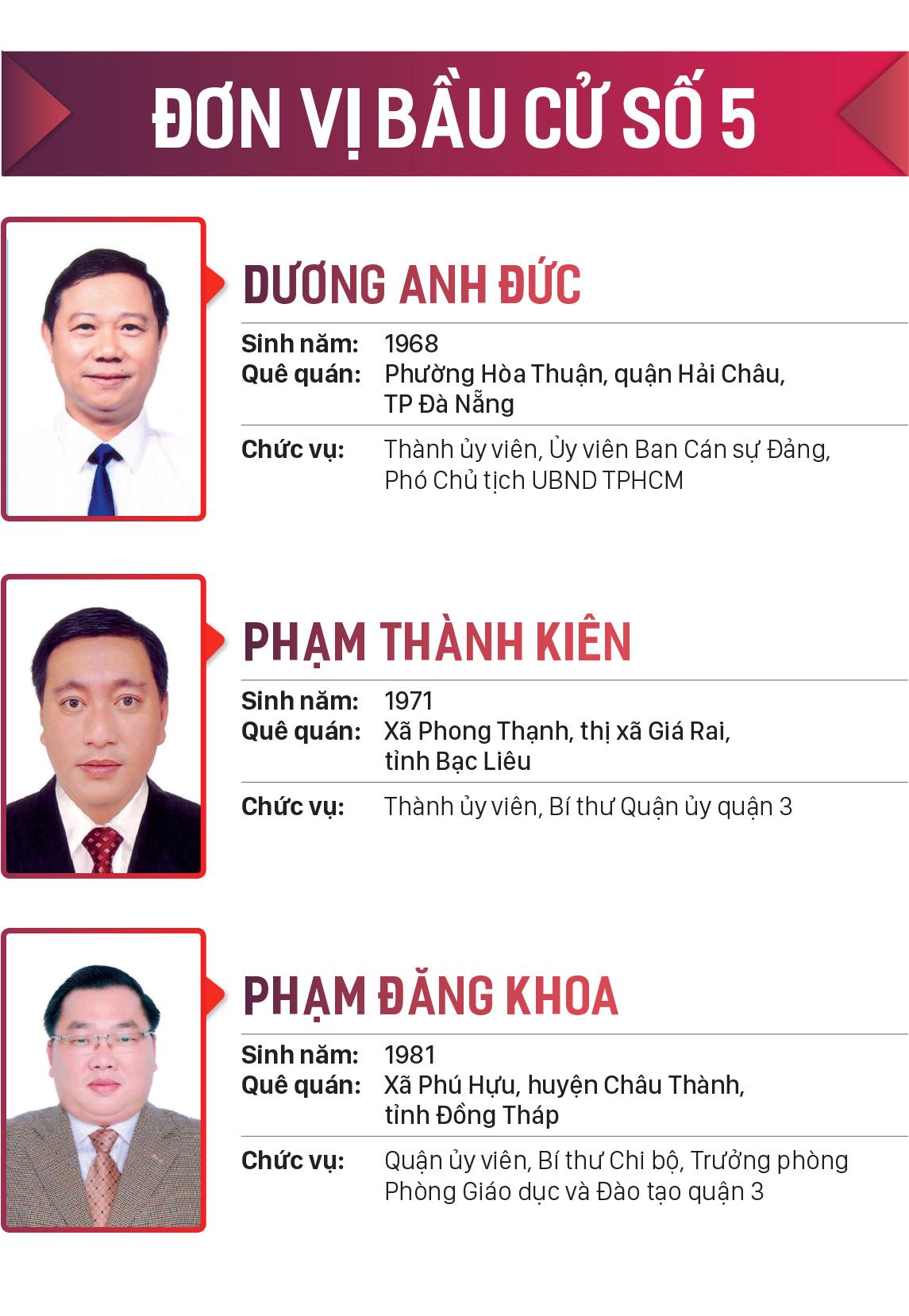 Danh sách những người trúng cử đại biểu HĐND TPHCM khóa X, nhiệm kỳ 2021-2026 ảnh 5