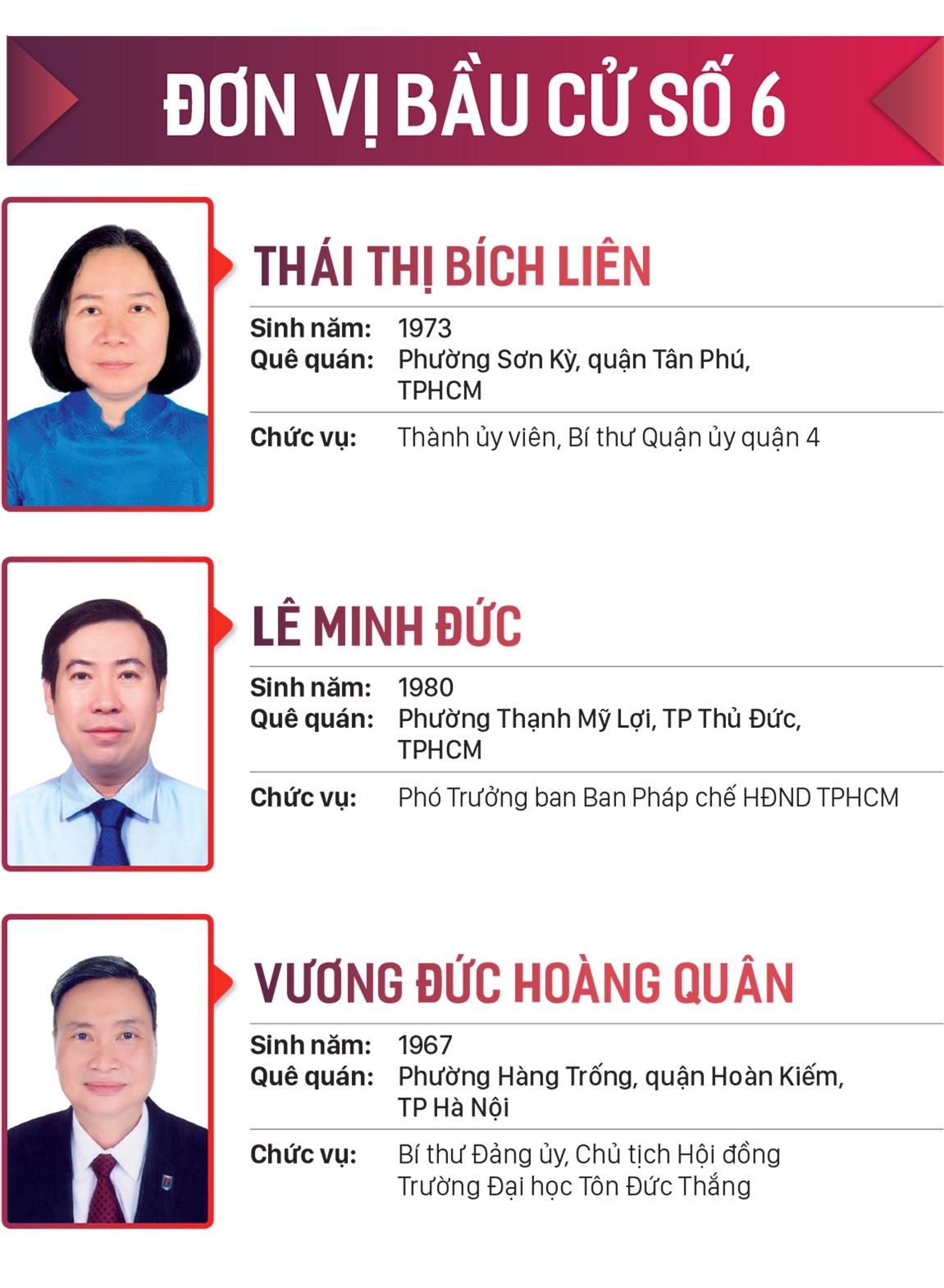Danh sách những người trúng cử đại biểu HĐND TPHCM khóa X, nhiệm kỳ 2021-2026 ảnh 6