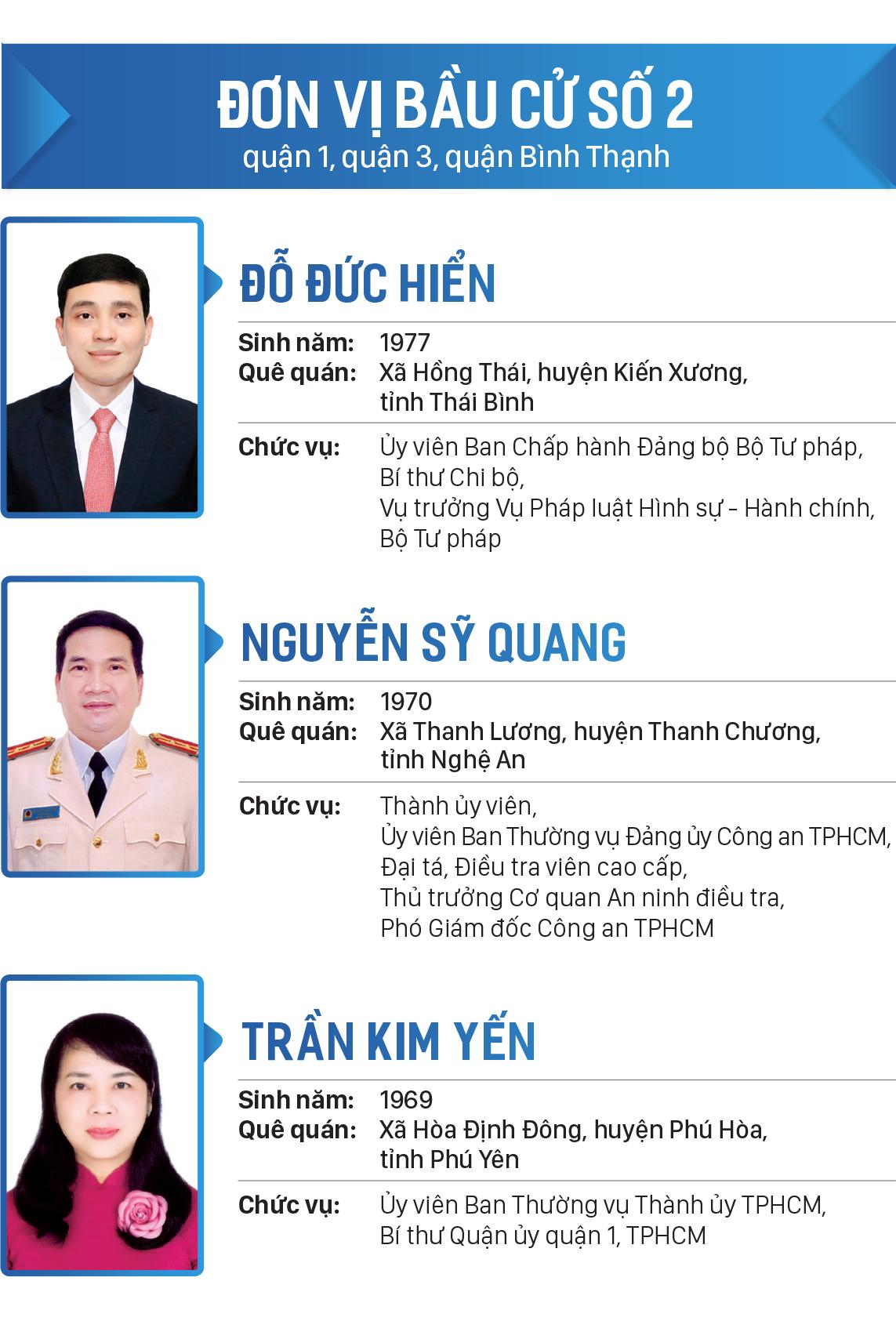 Danh sách đại biểu Quốc hội khóa XV tại TPHCM ảnh 2