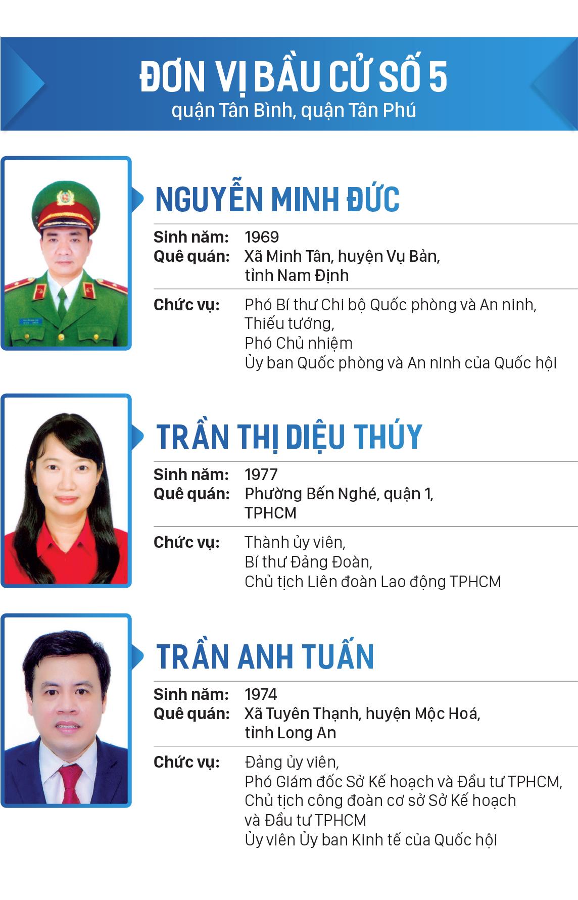 Danh sách đại biểu Quốc hội khóa XV tại TPHCM ảnh 5