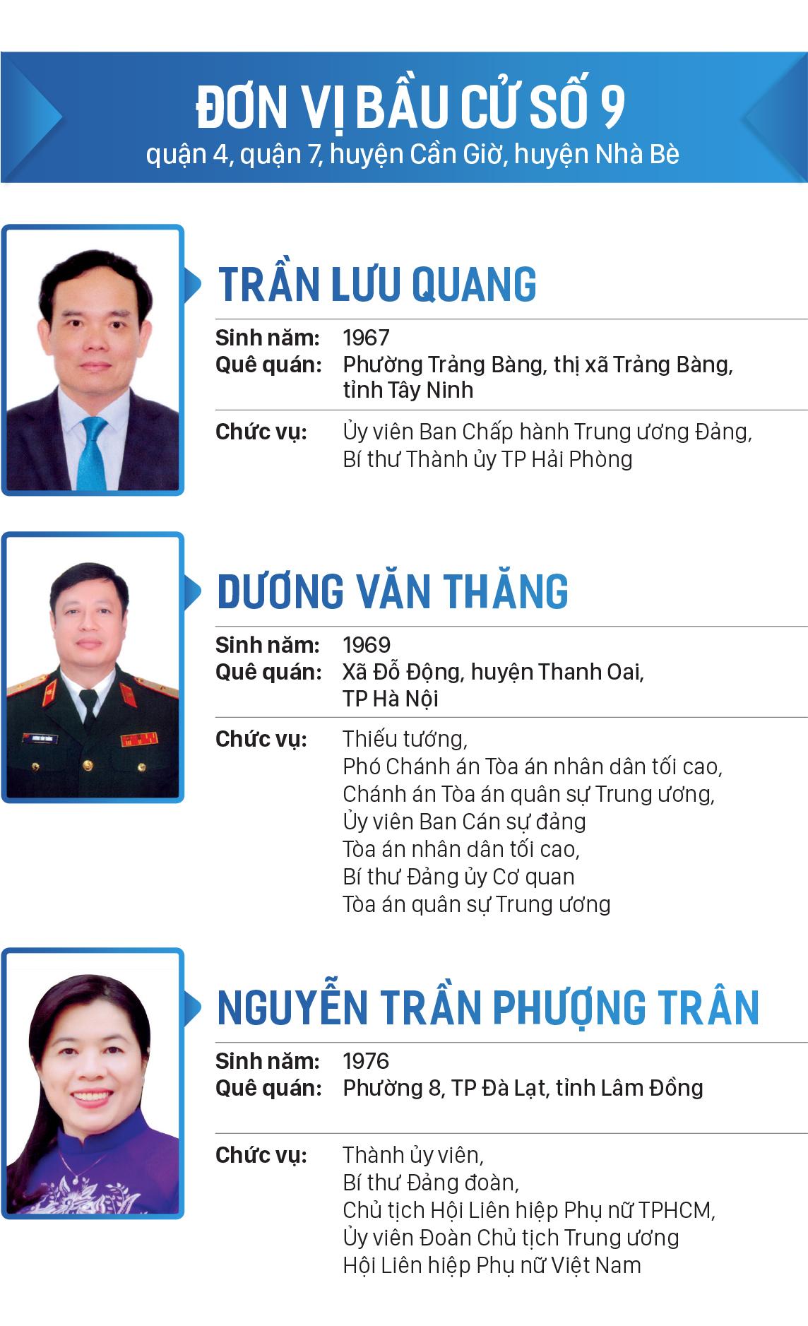 Danh sách đại biểu Quốc hội khóa XV tại TPHCM ảnh 9