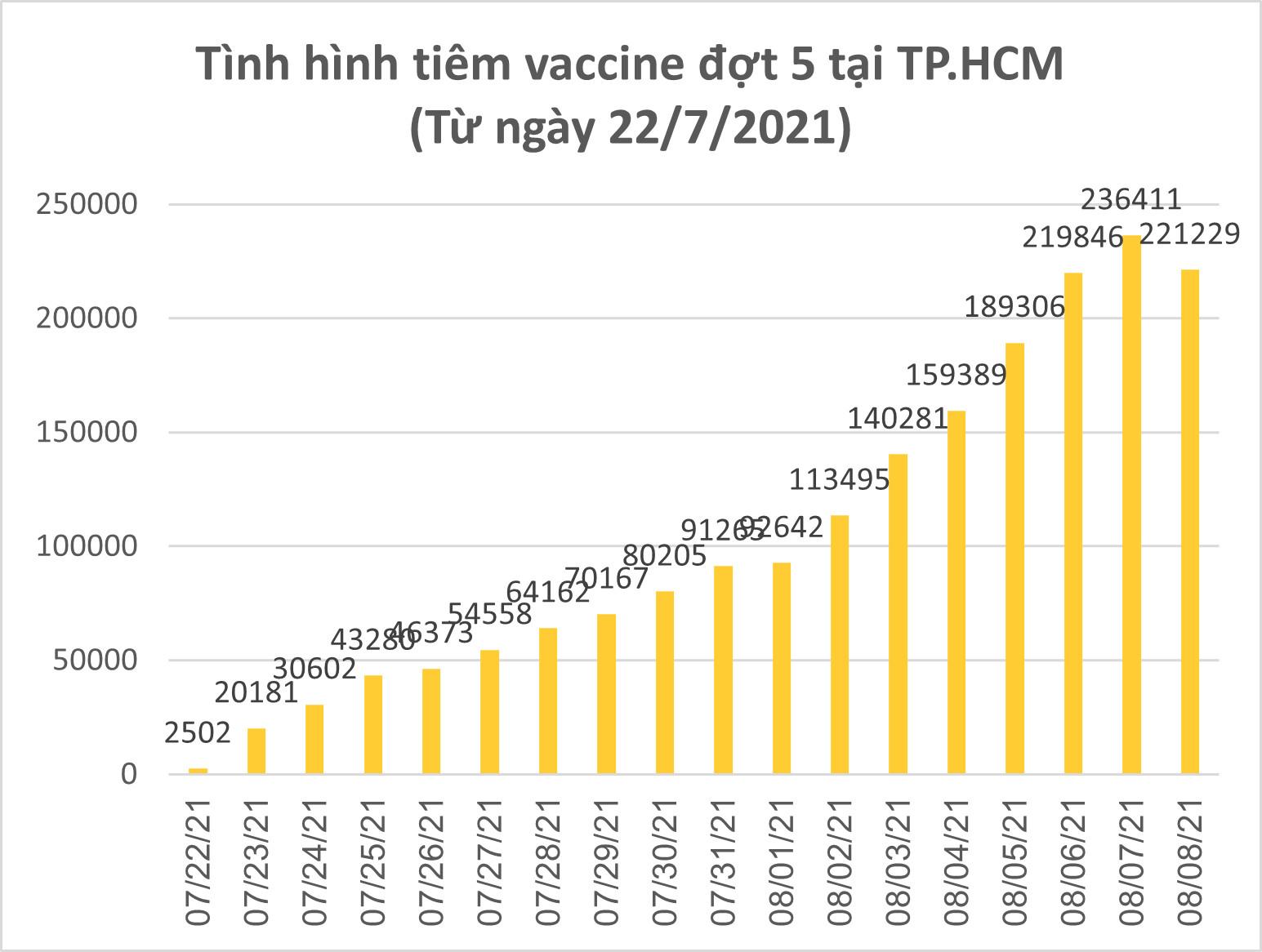 Ngày 8-8, TPHCM có 2.823 ca xuất viện; 221.229 lượt tiêm vaccine ảnh 3