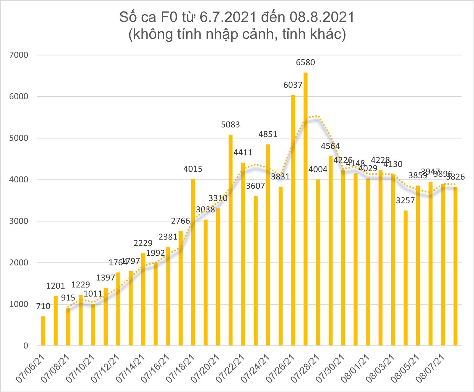 Ngày 8-8, TPHCM có 2.823 ca xuất viện; 221.229 lượt tiêm vaccine ảnh 7