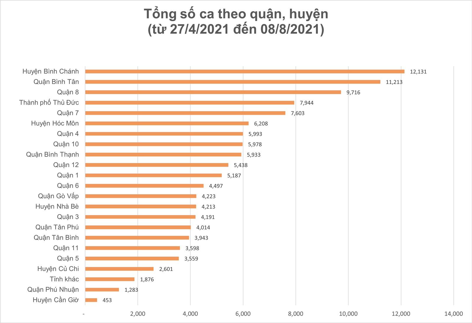 Ngày 8-8, TPHCM có 2.823 ca xuất viện; 221.229 lượt tiêm vaccine ảnh 10