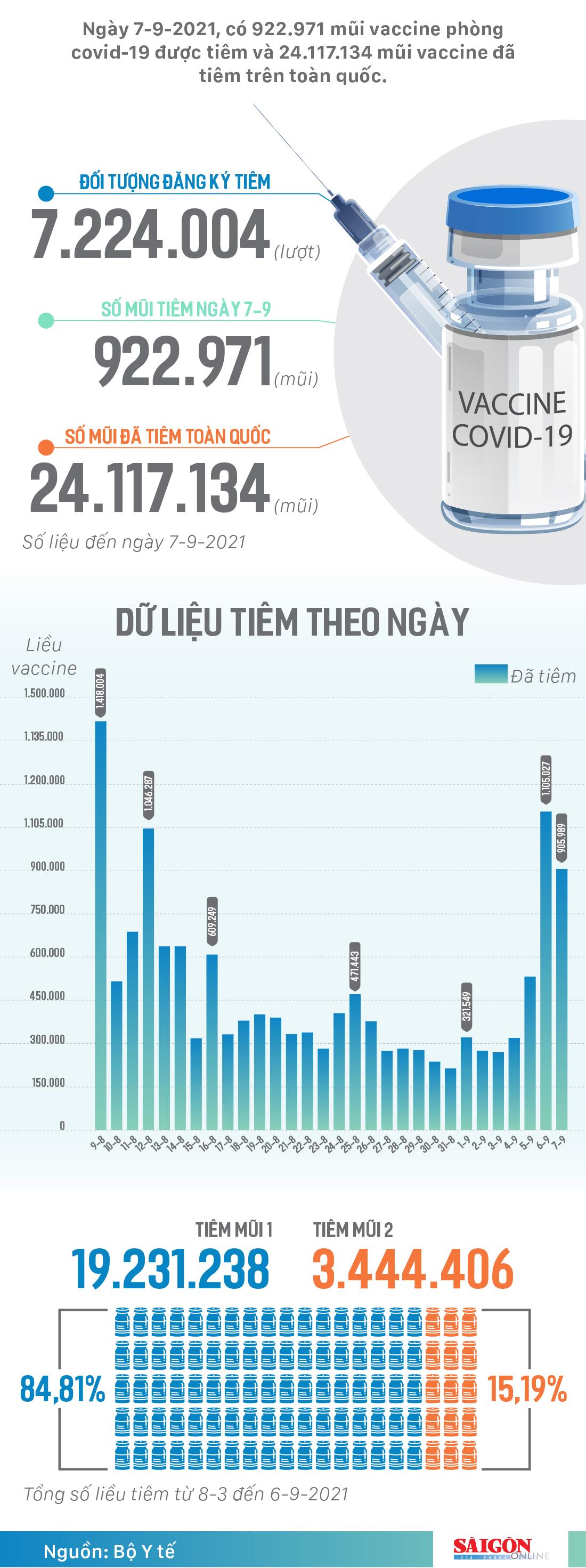 Hơn 24 triệu liều vaccine phòng covid-19 đã được tiêm tại Việt Nam ảnh 1