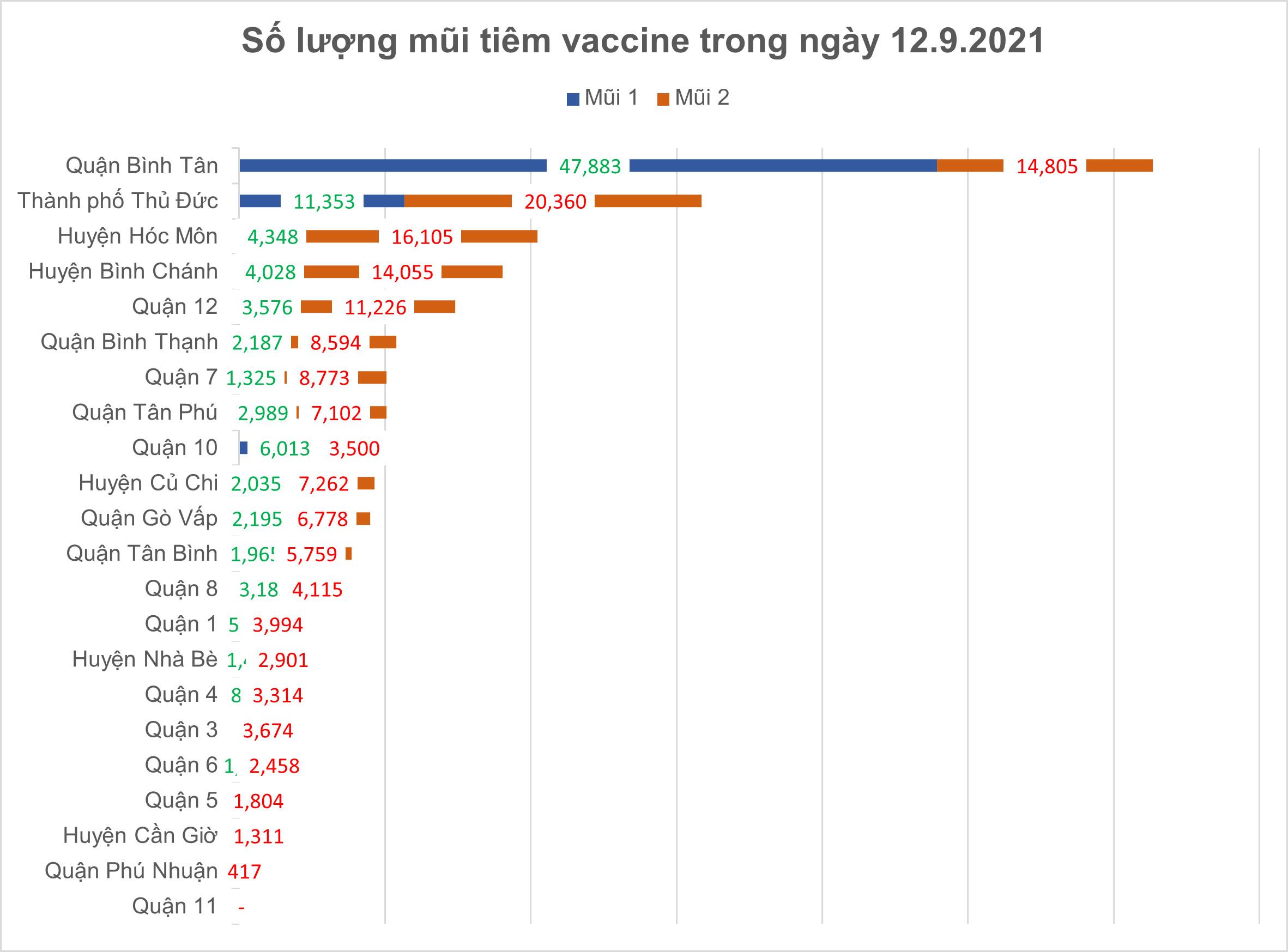 Số ca tử vong do Covid-19 tại TPHCM trên đà giảm ảnh 11