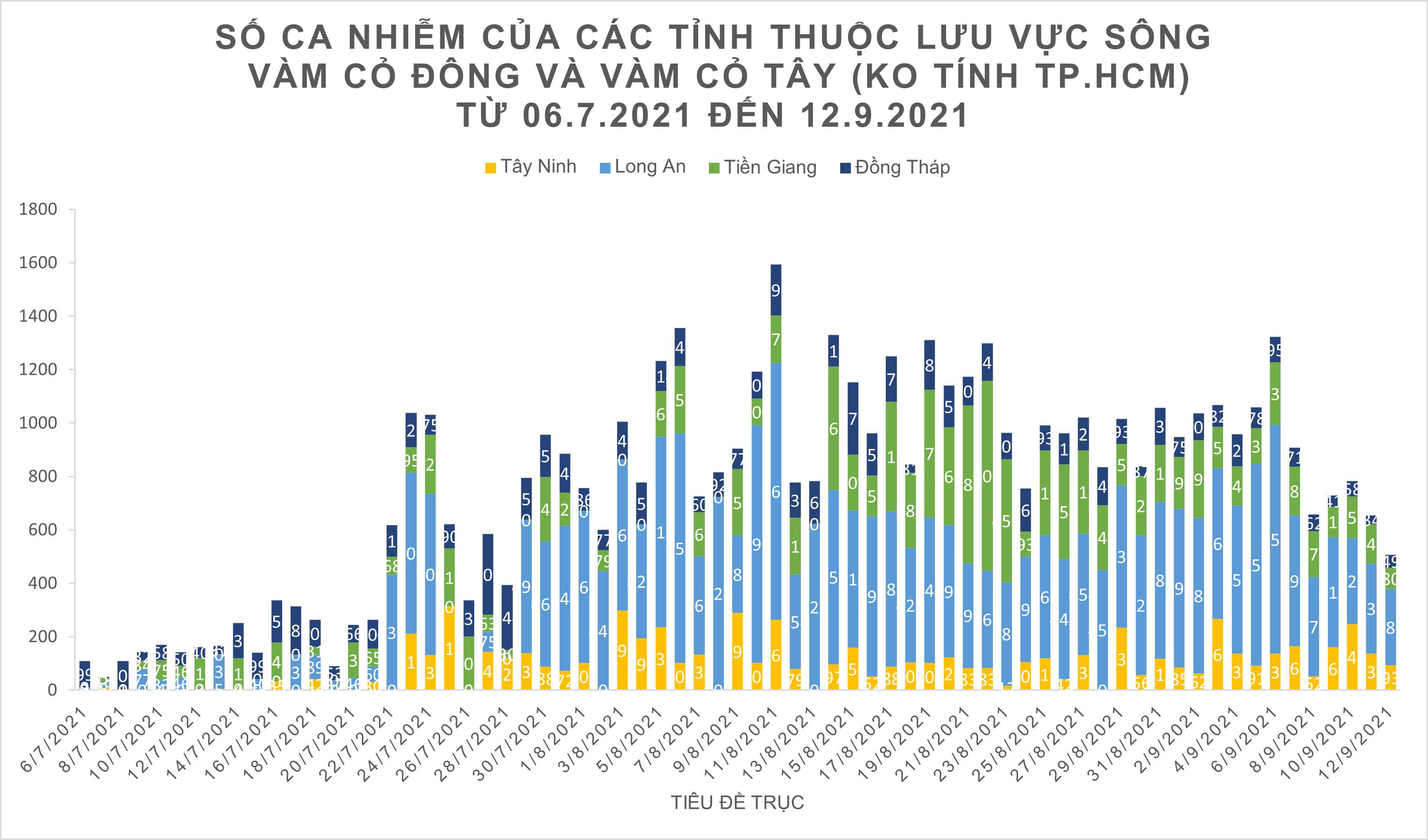 Số ca tử vong do Covid-19 tại TPHCM trên đà giảm ảnh 15