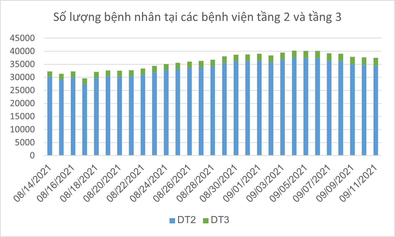 Số ca tử vong do Covid-19 tại TPHCM trên đà giảm ảnh 16