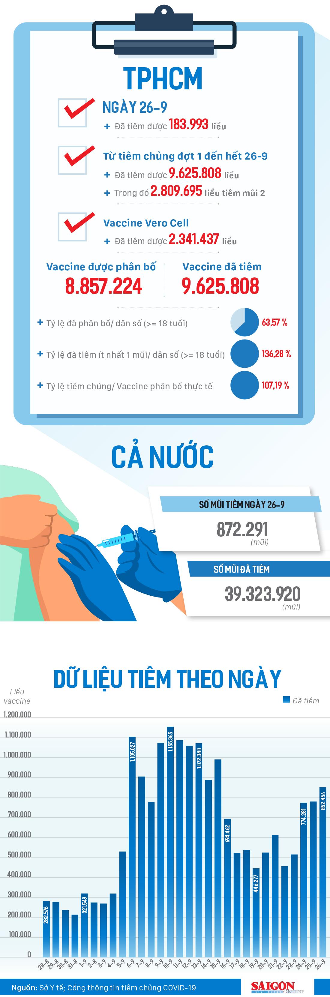 TPHCM gần đạt cột mốc 10 triệu liều tiêm vaccine Covid-19 ảnh 1