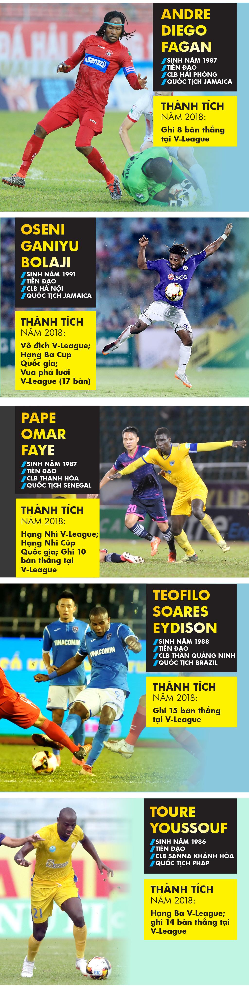 Những cầu thủ nào là ứng viên giải Cầu thủ nước ngoài xuất sắc  ảnh 1