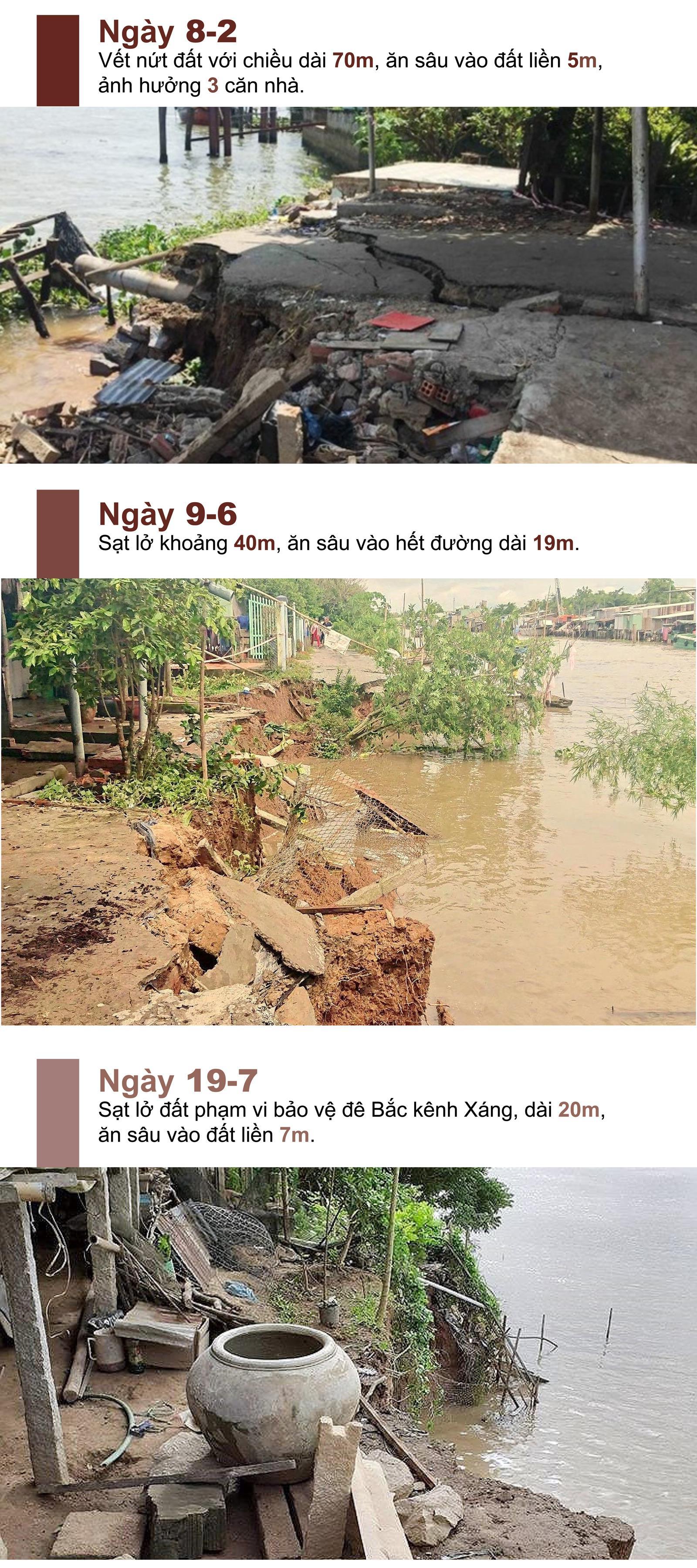 """Sạt lở """"bủa vây"""" Đồng Bằng Sông Cửu Long ảnh 4"""