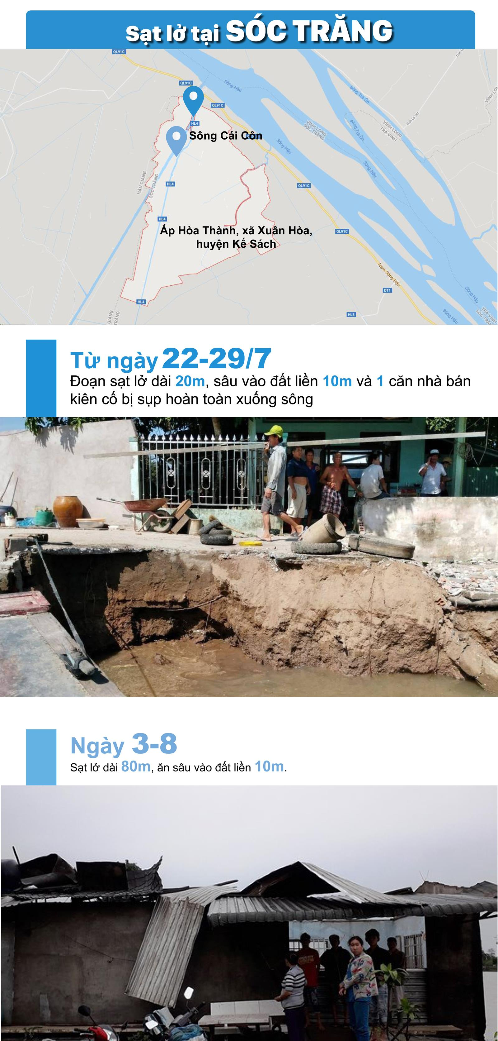 """Sạt lở """"bủa vây"""" Đồng Bằng Sông Cửu Long ảnh 6"""