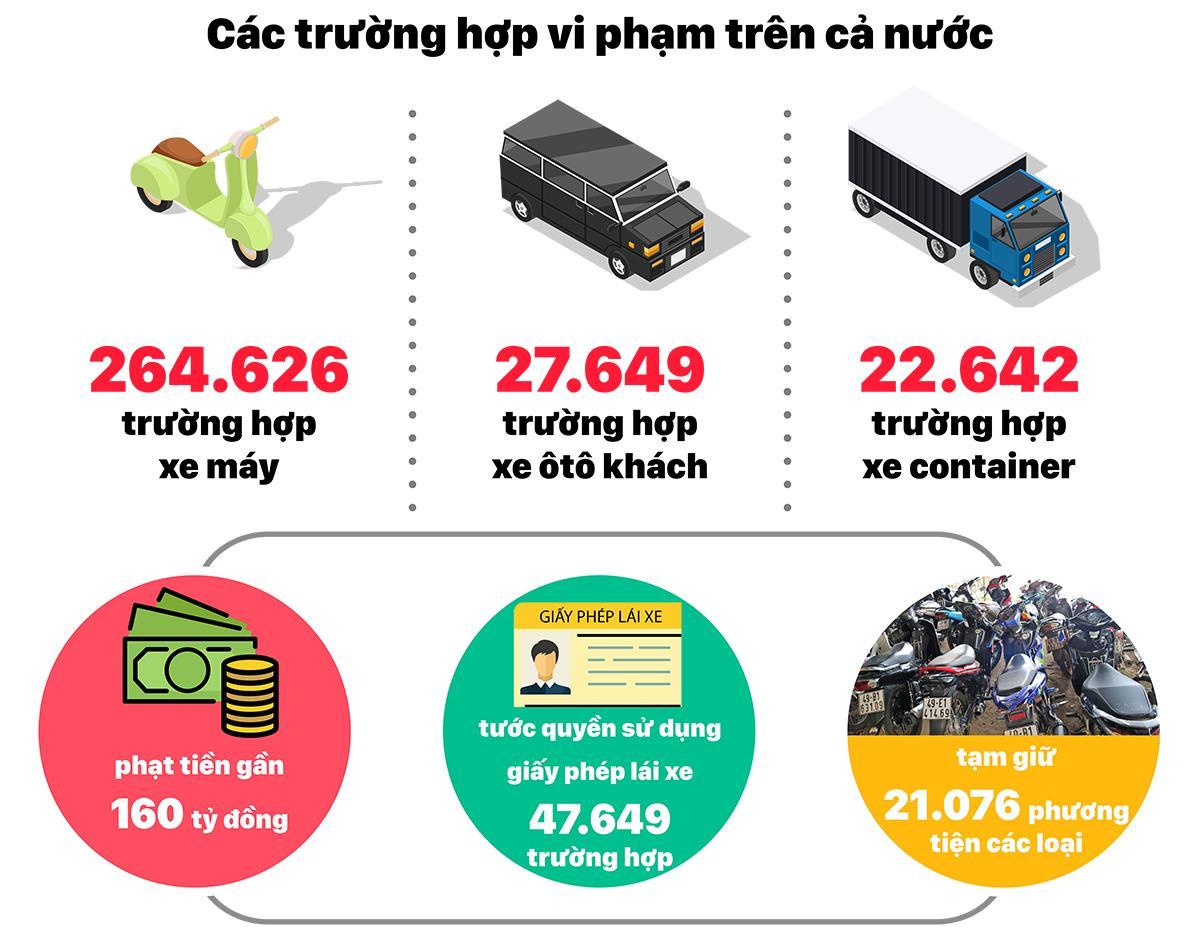 Tổng kiểm tra phương tiện giao thông trong 1 tháng: 14.756 trường hợp vi phạm nồng độ cồn ảnh 2