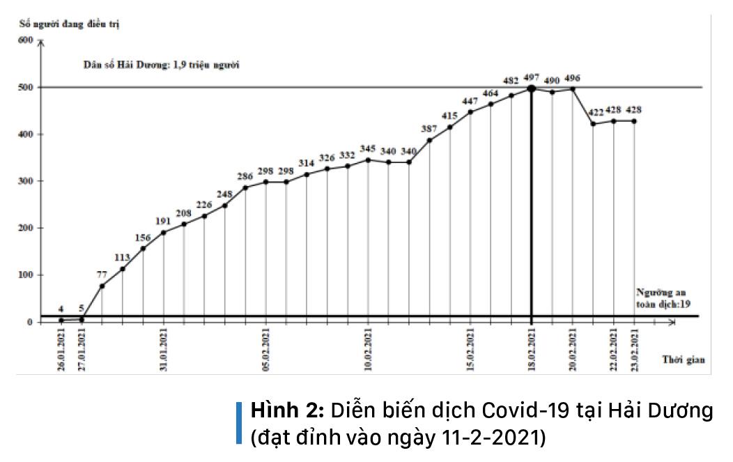 Làn sóng Covid-19 thứ 3 của Việt Nam đã đạt đỉnh, nhiều khả năng sẽ kết thúc cuối tháng 3-2021 ảnh 4
