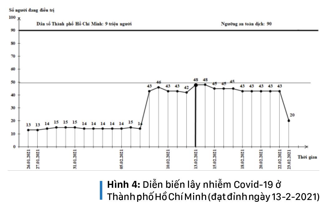 Làn sóng Covid-19 thứ 3 của Việt Nam đã đạt đỉnh, nhiều khả năng sẽ kết thúc cuối tháng 3-2021 ảnh 8