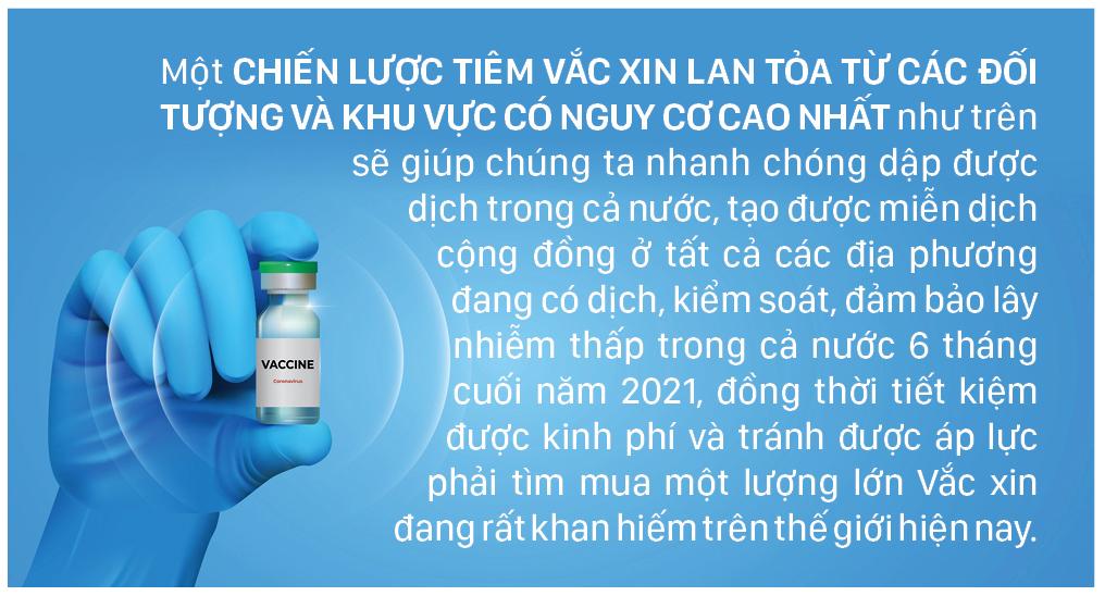 Đại dịch Covid-19: Kiến nghị chiến lược tiêm vắc xin hiệu quả cao trong điều kiện thiếu vắc xin ảnh 8