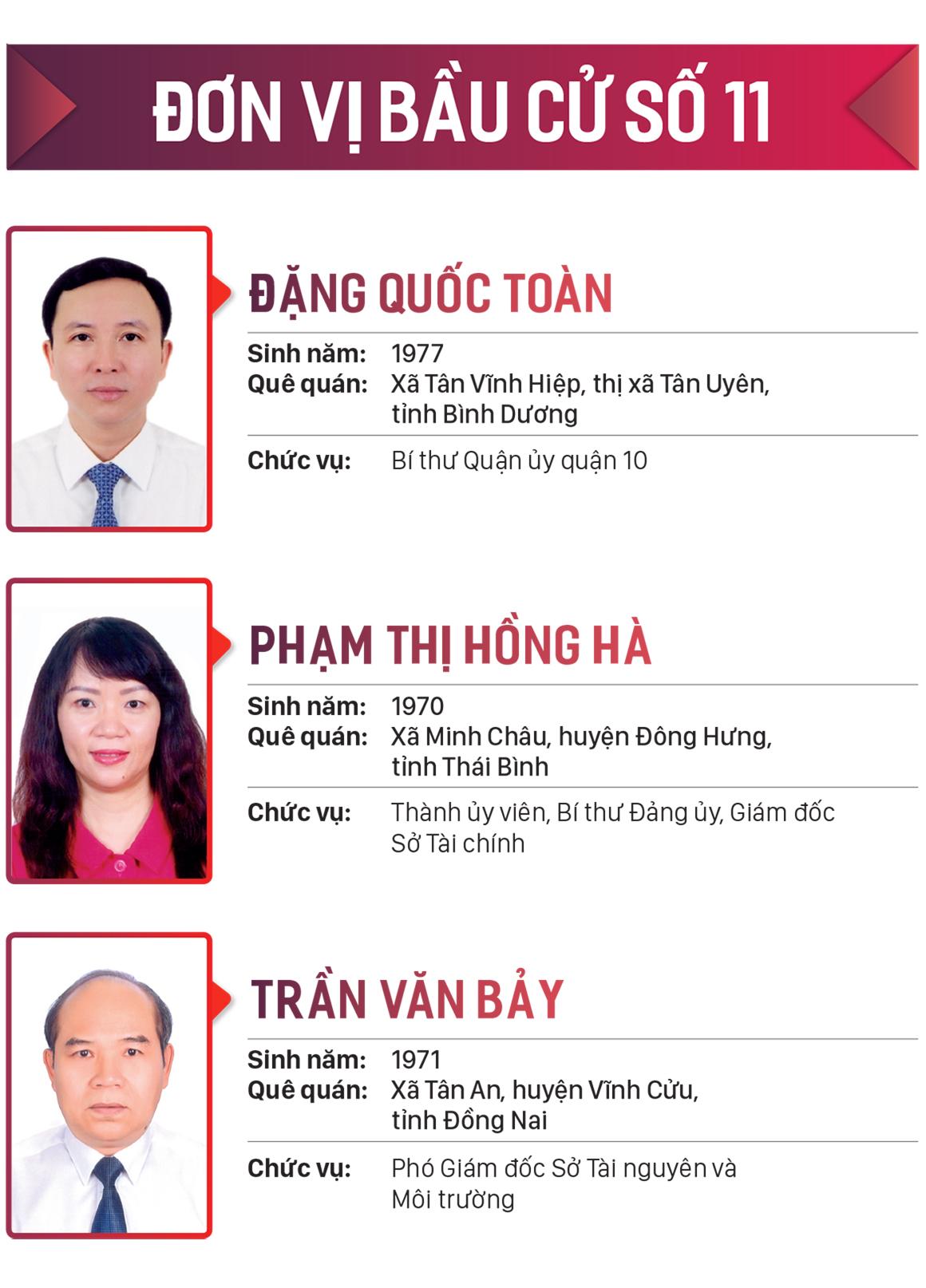 Danh sách những người trúng cử đại biểu HĐND TPHCM khóa X, nhiệm kỳ 2021-2026 ảnh 11