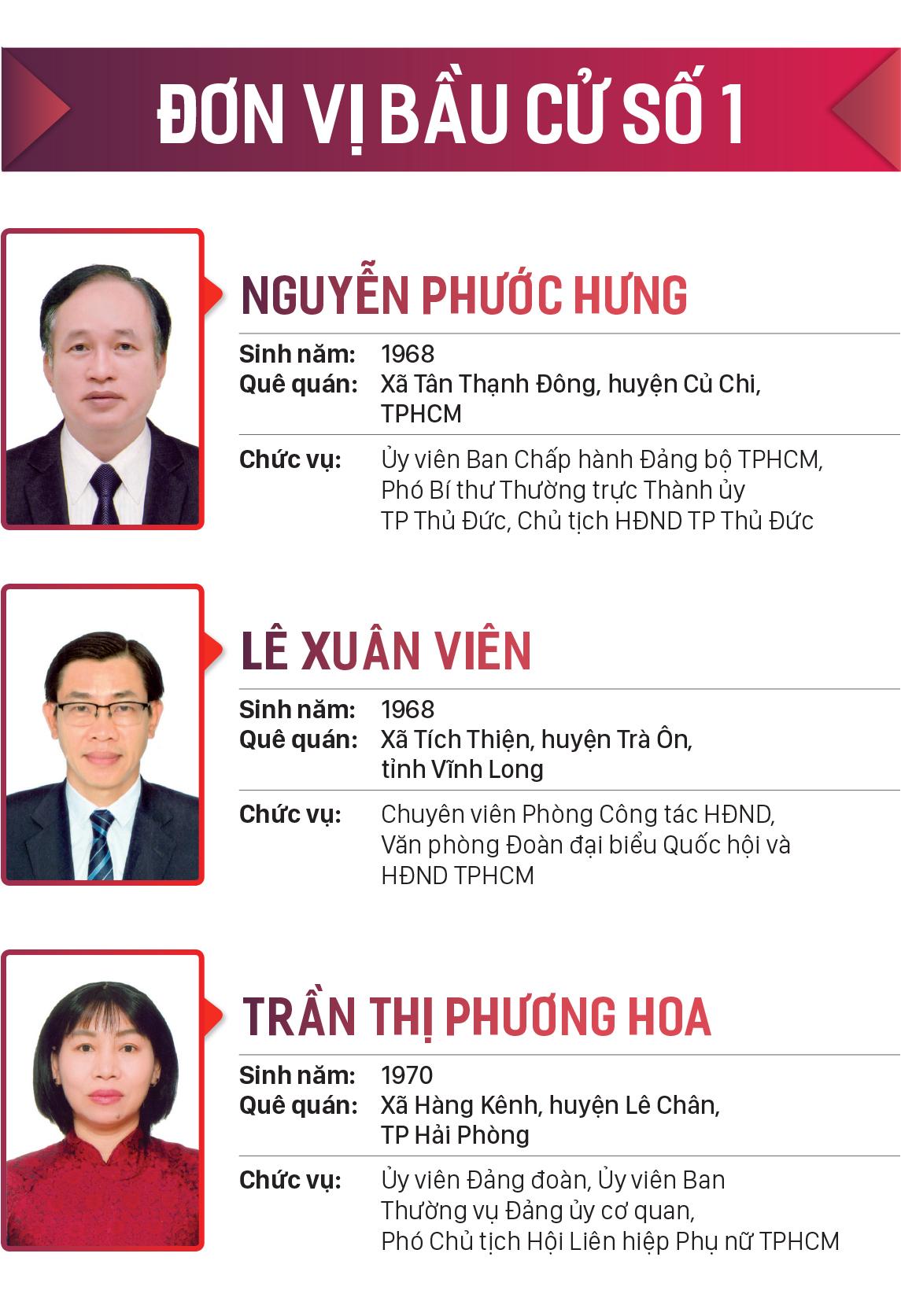 Danh sách những người trúng cử đại biểu HĐND TPHCM khóa X, nhiệm kỳ 2021-2026 ảnh 1