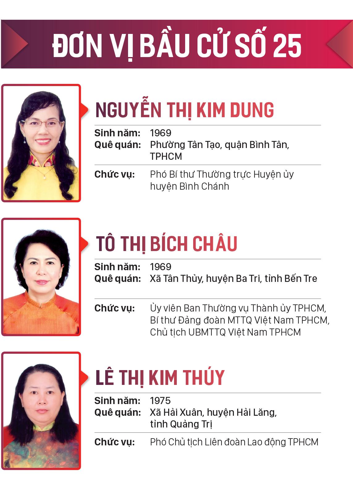Danh sách những người trúng cử đại biểu HĐND TPHCM khóa X, nhiệm kỳ 2021-2026 ảnh 25