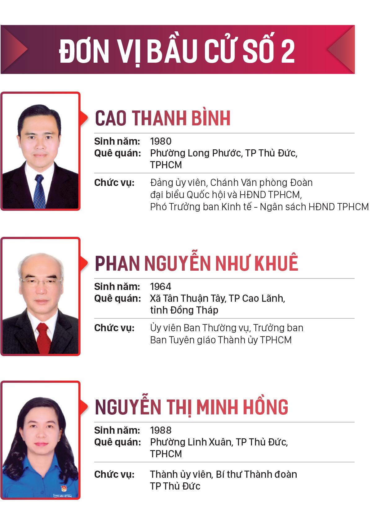 Danh sách những người trúng cử đại biểu HĐND TPHCM khóa X, nhiệm kỳ 2021-2026 ảnh 2