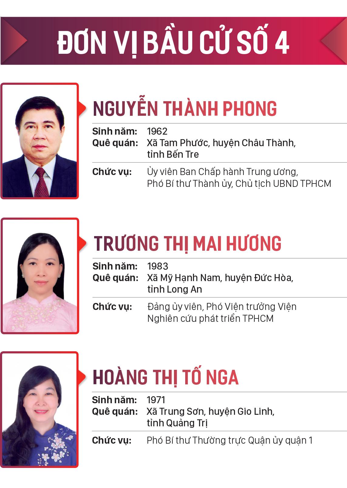 Danh sách những người trúng cử đại biểu HĐND TPHCM khóa X, nhiệm kỳ 2021-2026 ảnh 4