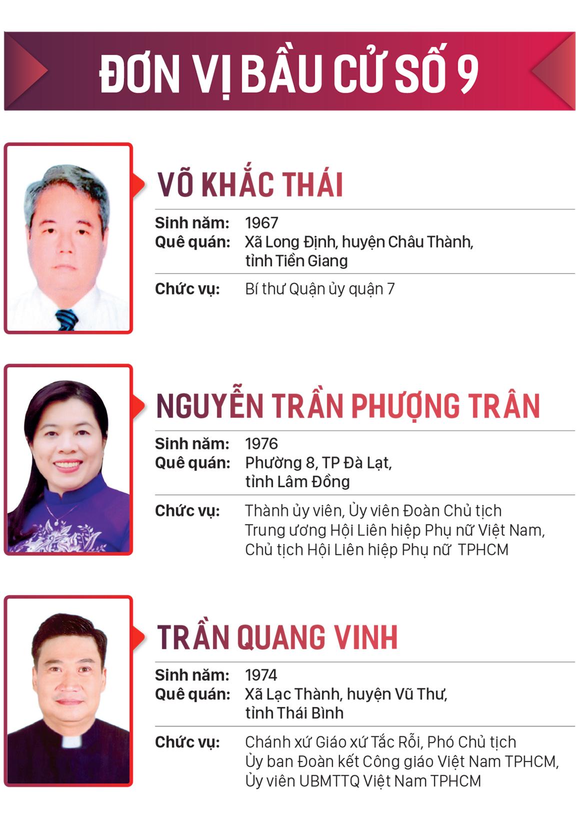 Danh sách những người trúng cử đại biểu HĐND TPHCM khóa X, nhiệm kỳ 2021-2026 ảnh 9