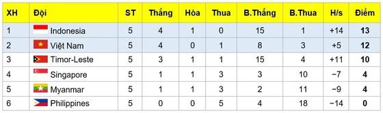 Thắng Timor Leste, U15 Việt Nam giành vé vào bán kết  ảnh 1
