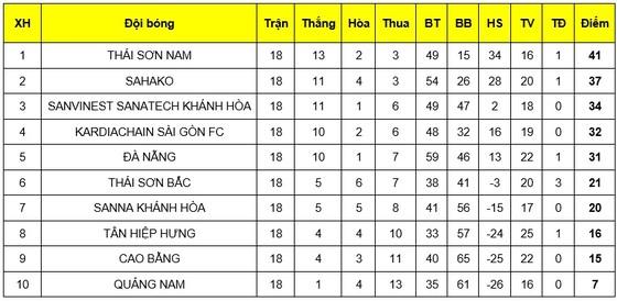 Lần thứ 4 liên tiếp đăng quang, Thái Sơn Nam quá mạnh ở giải VĐQG HDBank 2019 ảnh 6